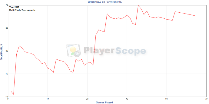 totalprofitbygamesplayed_graph