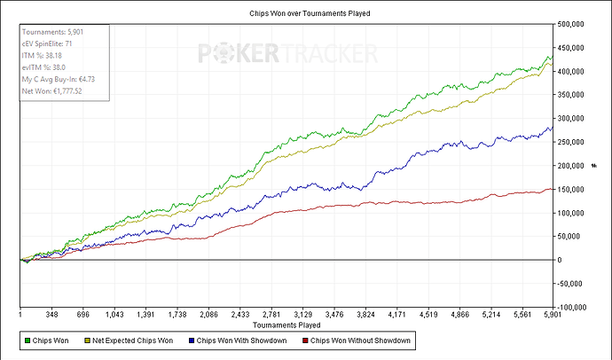 Chips%20Won%20over%20Tournaments%20Played